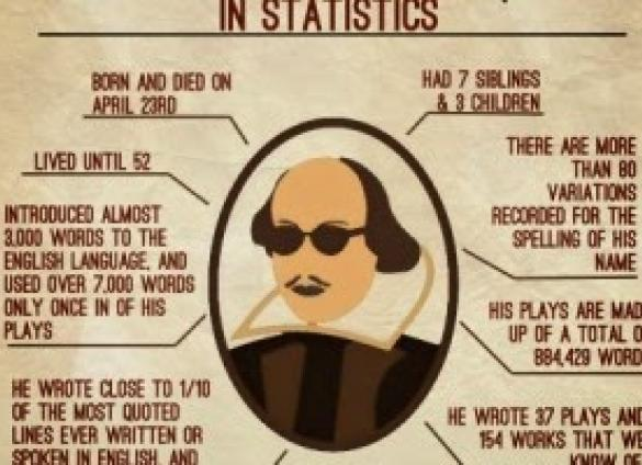 Celebrate the birthday of the Bard.